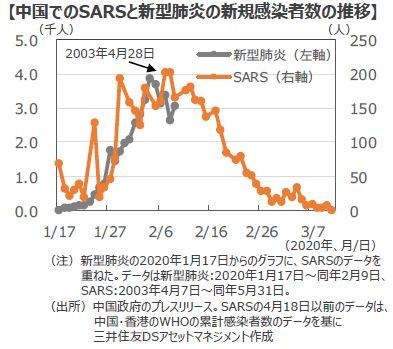 ウイルス 数 中国 感染 の コロナ 者